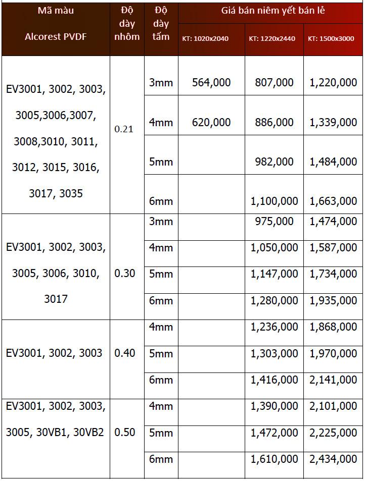Bảng giá chi tiết tấm Alu Alcorest PVDF